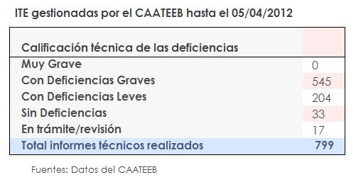 ITE gestionadas por el CAATEB hasta el 05/04/2012